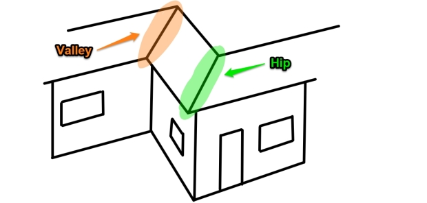 Two types of roof angles. A valley is concave; a hip is convex.