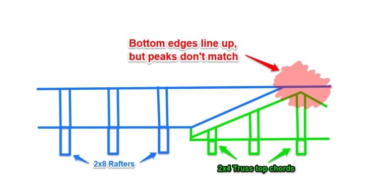 The porch roof problem.
