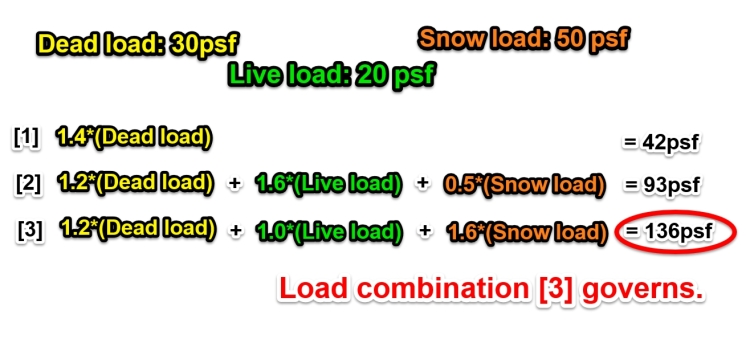 Comparing three load combinations.