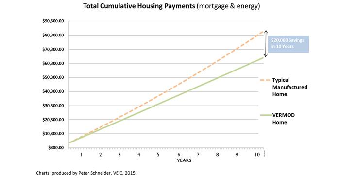 Cost-per-year comparison.