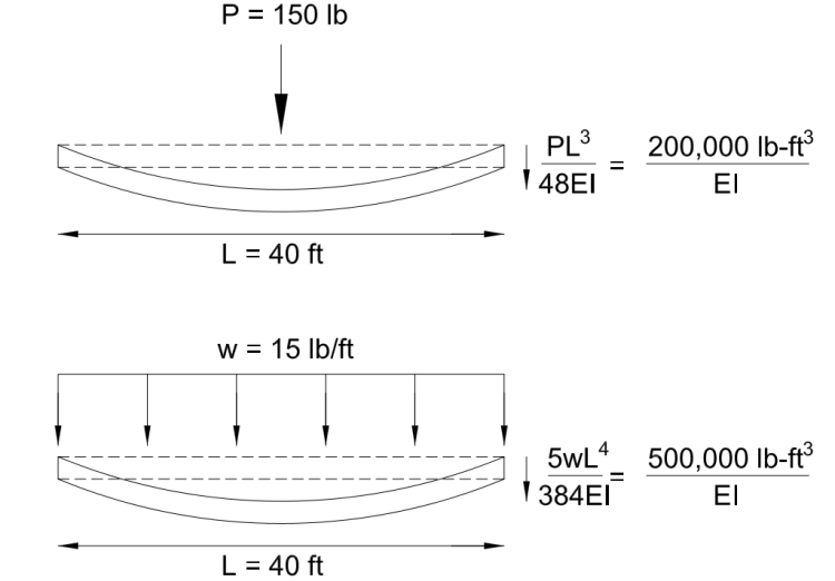 Deflection due to a single load and a uniform load.