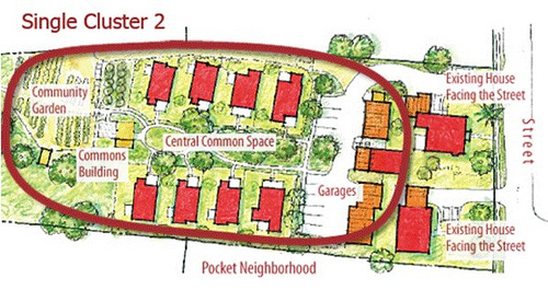 A pocket neighborhood layout. (courtesy of Kaid Benfield's Blog at switchboard.nrdc.org)