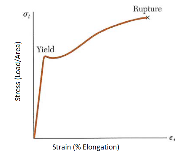 Steel Stress-Strain